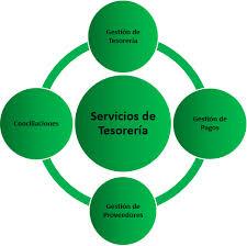 Servicios de Tesorería